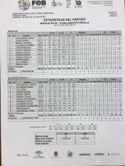 estadistica final Unicaja - Baloncesto Sevilla